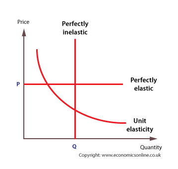 Pricing strategy: Elasticity of demand